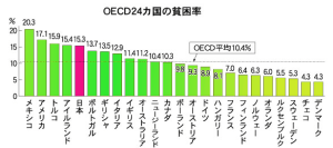Japan poverty ranking